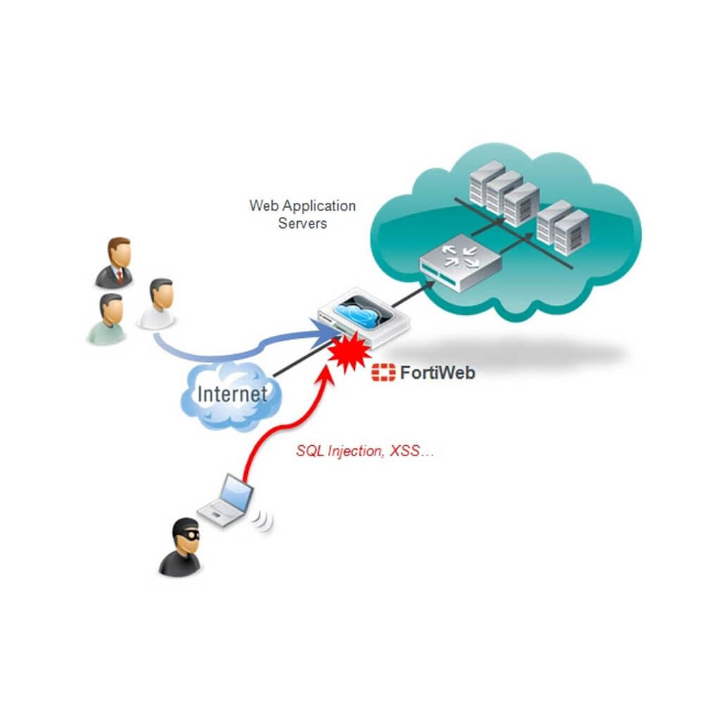 WAF FortiWeb от Fortinet: функционал, особенности, преимущества